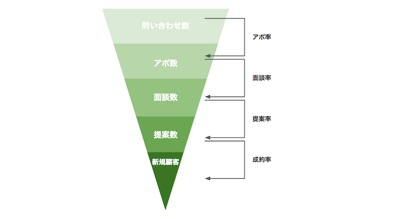 法人営業KPIファネル