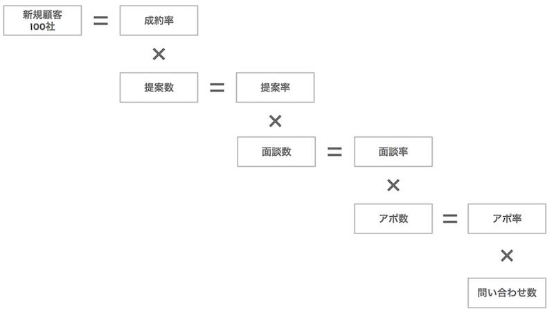 BtoB営業ロジックツリー